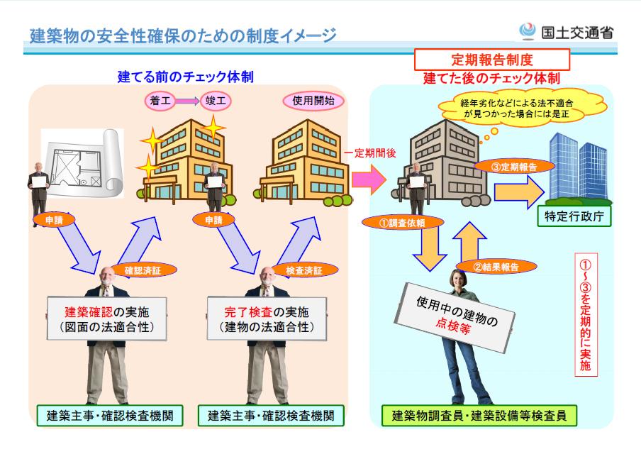 建築物の安全性確保のための制度イメージ